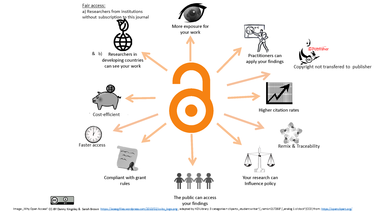 OpenAccess Benefits (Infograph)